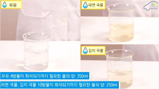 우유 4방울이 희석되기까지 필요한 물의 양 : 350ml 라면 국물, 김치 국  물 10방울이 희석되기까지 필요한 물의 양 : 250ml