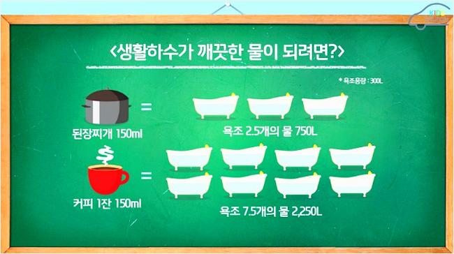 생활하수가 깨끗한 물이 되려면? 된장찌개 150ml는 욕조 2.5개의 물 750L 커피 1잔   150ml는 욕조 7.5개의 물 2,250L