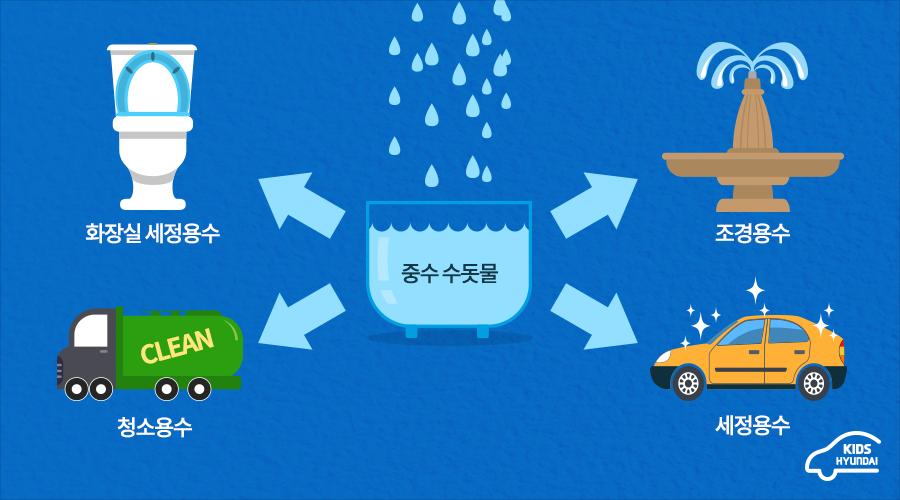 중수 수돗물 - 화장실 세정용수, 청소용수, 조경용수, 세정용수