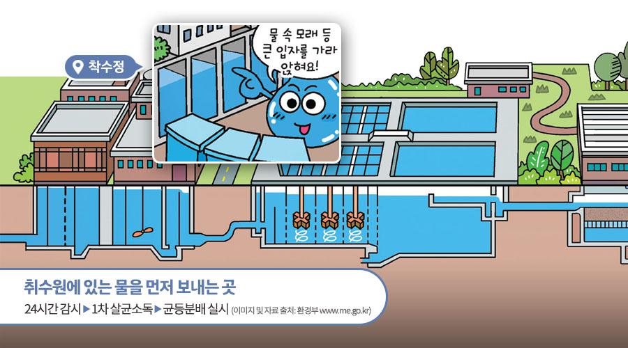 취수원에 있는 물을 먼저 보내는 곳. 24시간 감시 → 1차 살균소독 → 균등분배실시 (이미지 및 자료 출처 : 환경부   www.me.go.kr)
