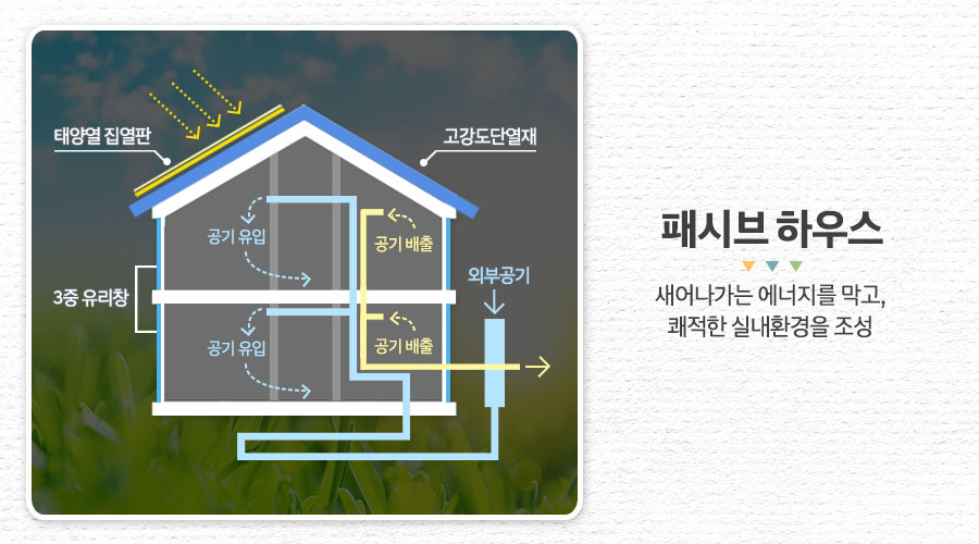 패시브 하우스 : 새어나가는 에너지를 막고 쾌적한 실내환경을 조성