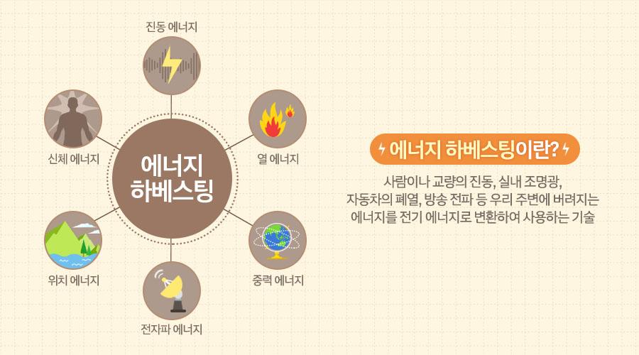 에너지 하베스팅이란? 사람이나 교량의 진동, 실내 조명광, 자동차의 폐열, 방송 전파 등 우리 주변에 버려지는 에너지를 전기 에너지로 변  환하여 사용하는 기술