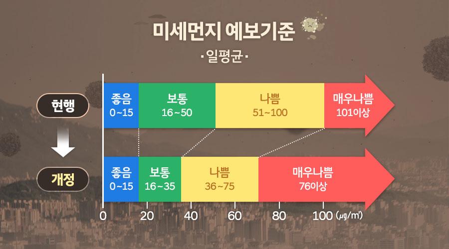 미세먼지 예보기준. 일평균