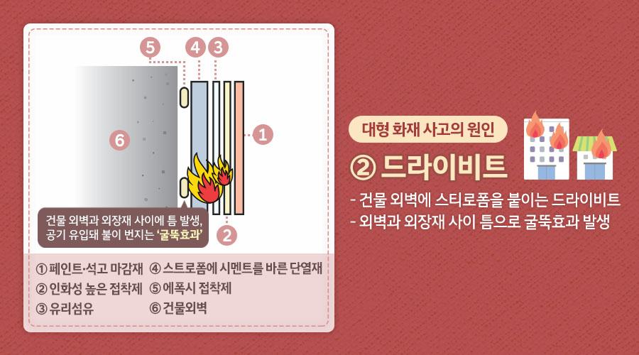 대형 화재 사고의 원인 ② 드라이비트